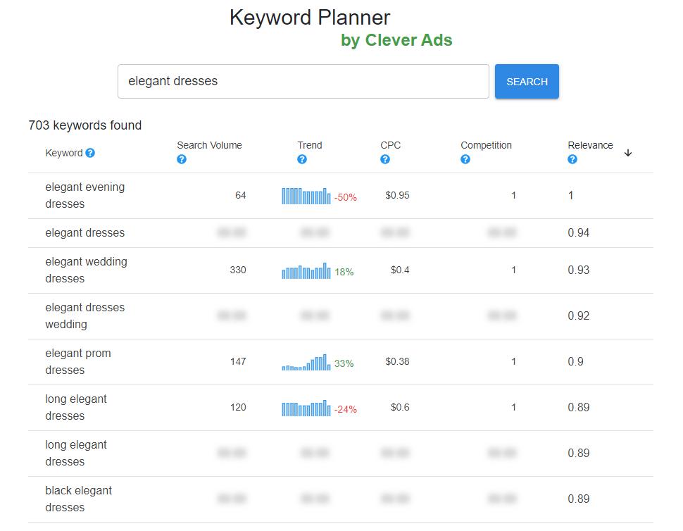 keywords list checker