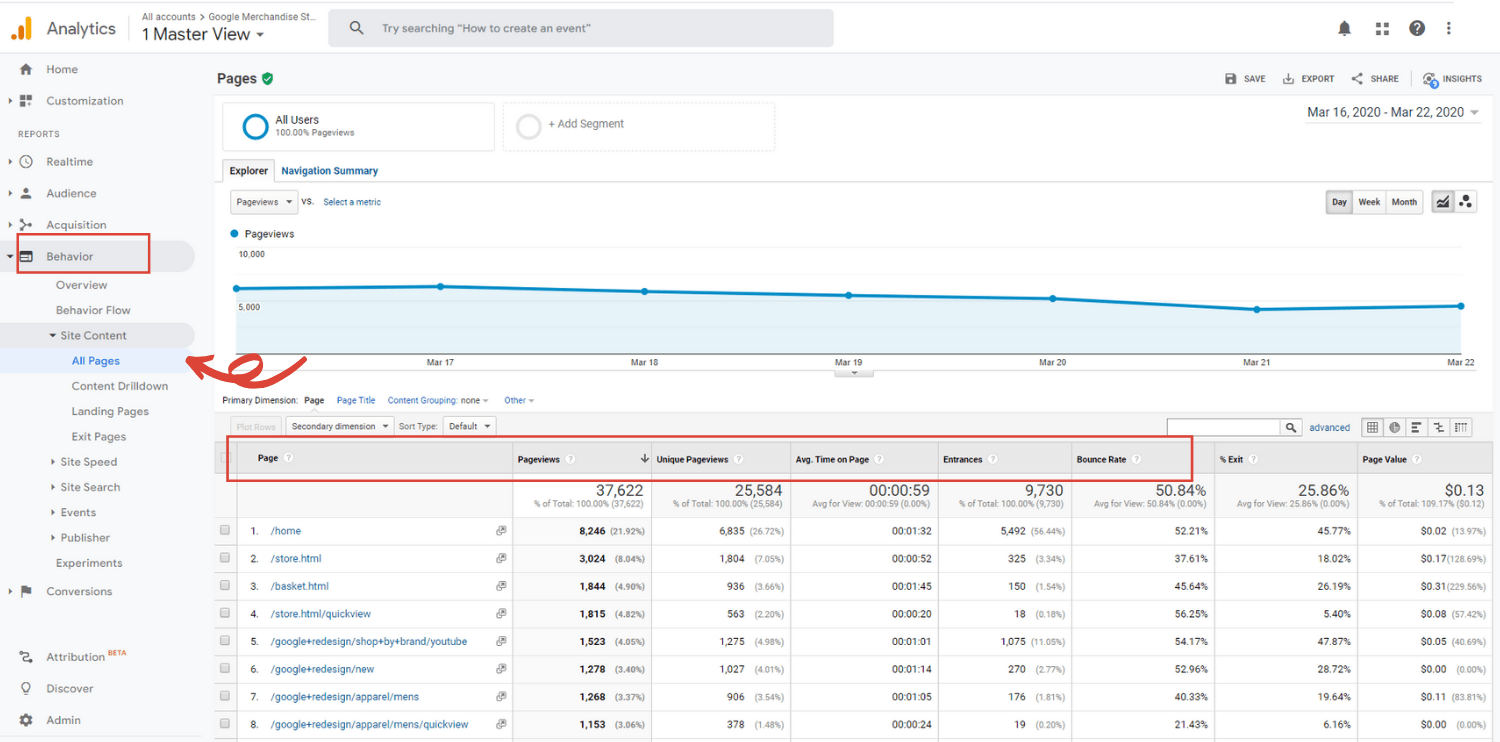 Google Analytics for beginners site content report