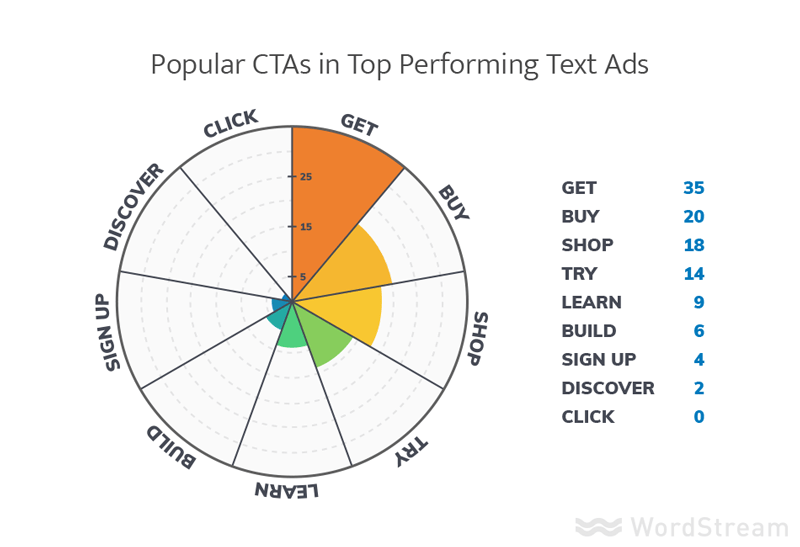 Popular CTAs