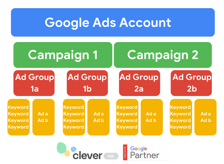 Google Account Organization