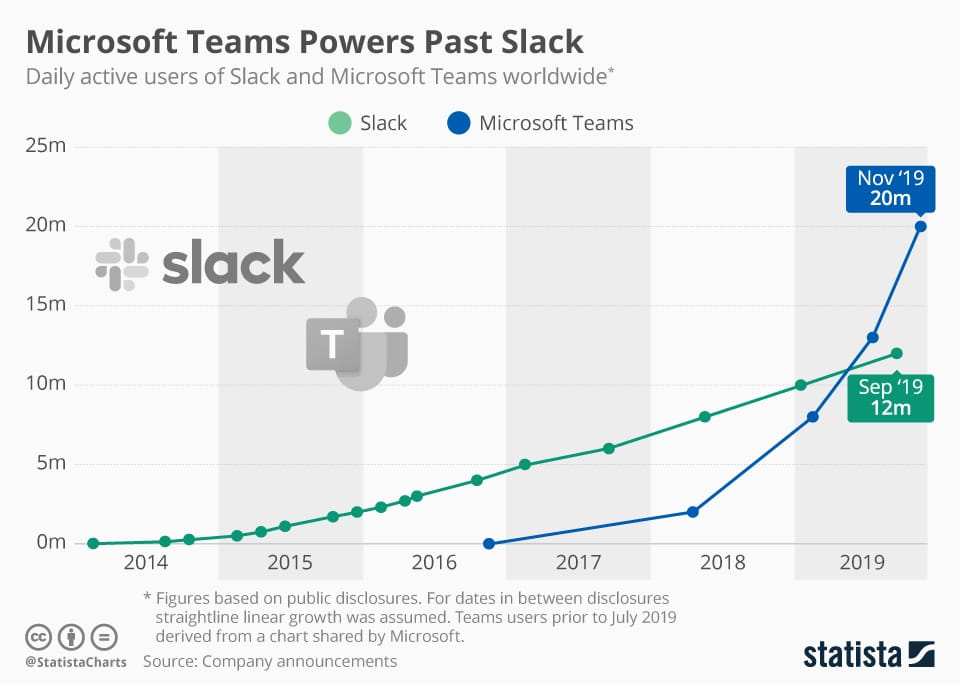 microsoft teams power past slack
